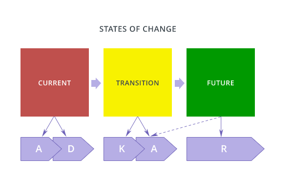 Learn about the change management methodology