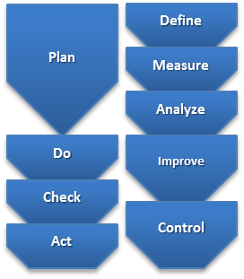 "Explore the DMAIC phases in ""Six Sigma Explained"""
