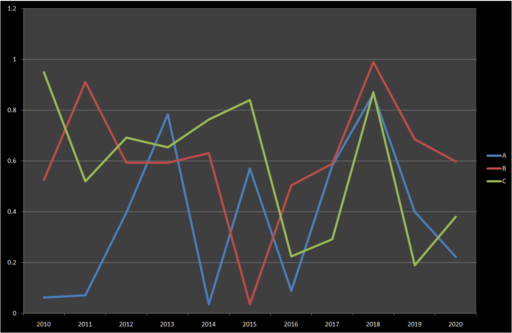 Learn how to create and us a run chart in Excel