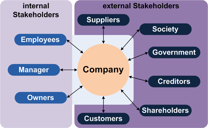 Learn about the various types of stakeholders